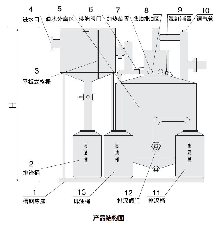 sgy-b型隔油排污设备_上海申银泵业制造有限公司