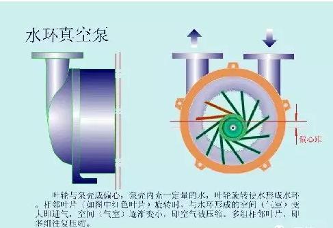 水环式真空泵的工作原理及命名